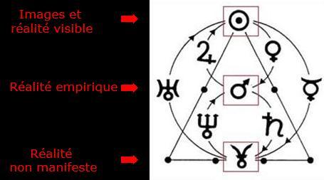 Fig.1 : R.E.T. circulaire et transitions de niveaux